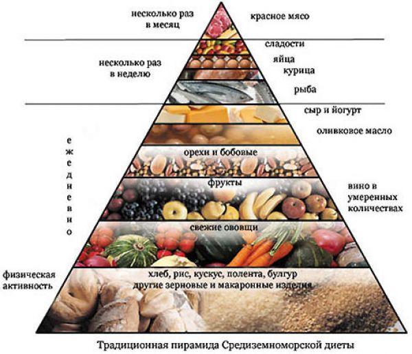 Похудеть на 10 кг питание